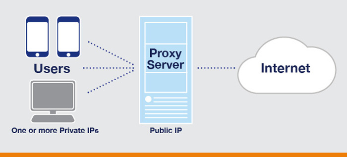 Top Best Free Proxy Sites - Free Proxy Servers List 2016
